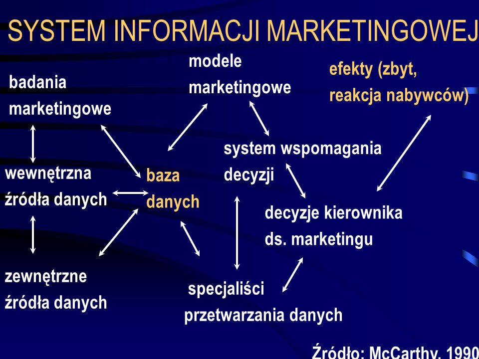 SYSTEM INFORMACJI MARKETINGOWEJ
