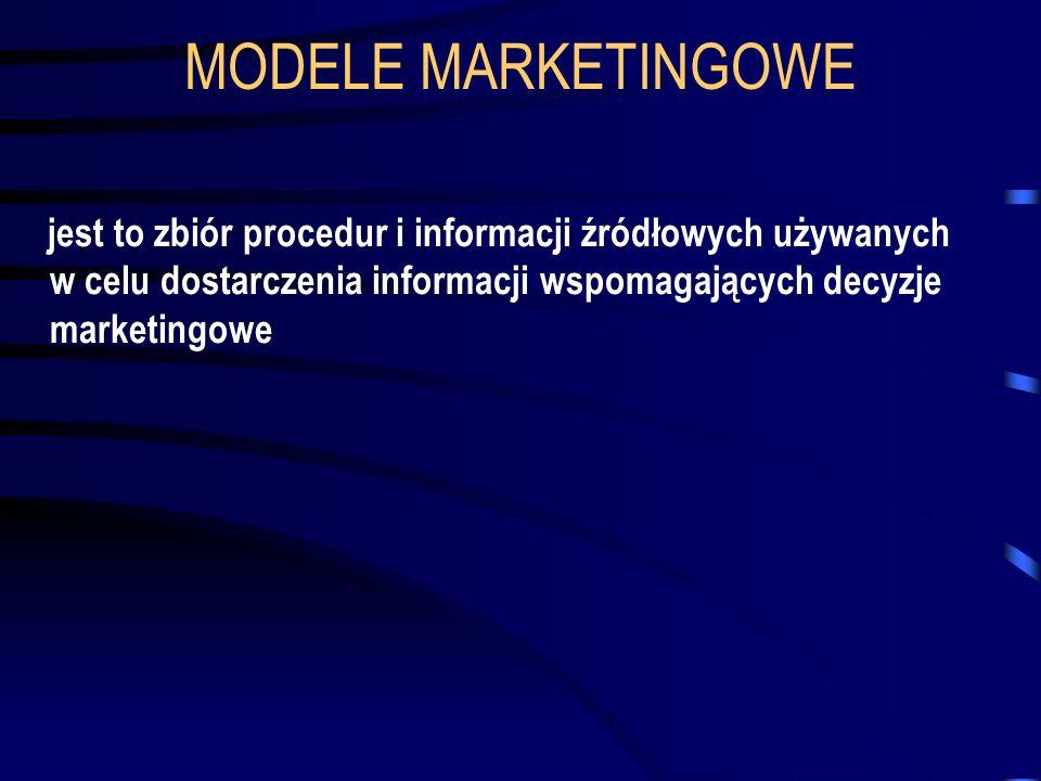 MODELE MARKETINGOWE jest to zbiór procedur i informacji źródłowych używanych w celu dostarczenia informacji wspomagających decyzje marketingowe.