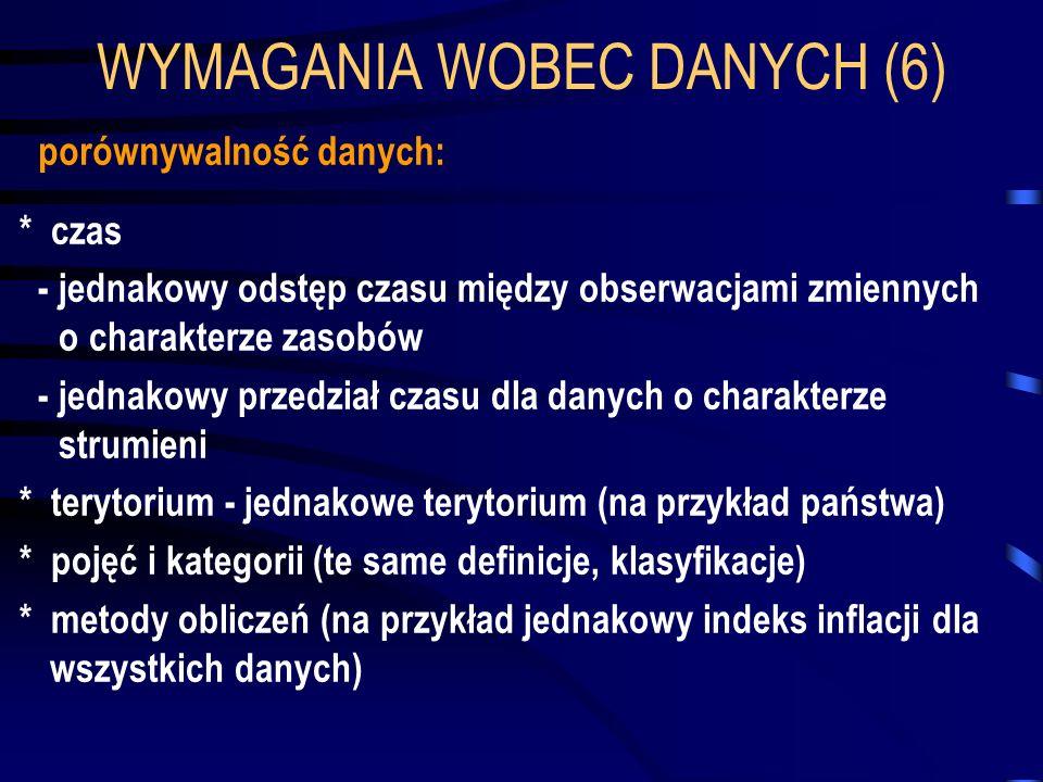 WYMAGANIA WOBEC DANYCH (6)