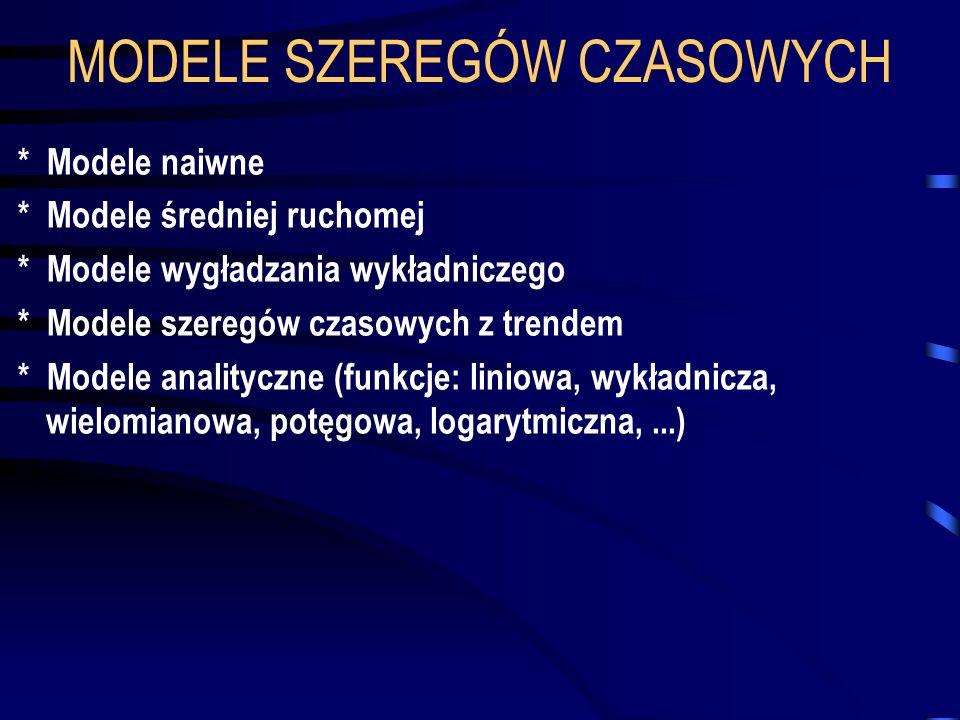 MODELE SZEREGÓW CZASOWYCH