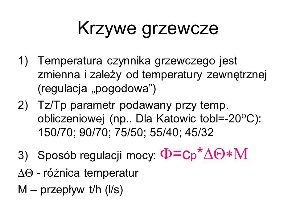 """Krzywe grzewczeTemperatura czynnika grzewczego jest zmienna i zależy od temperatury zewnętrznej (regulacja """"pogodowa )"""