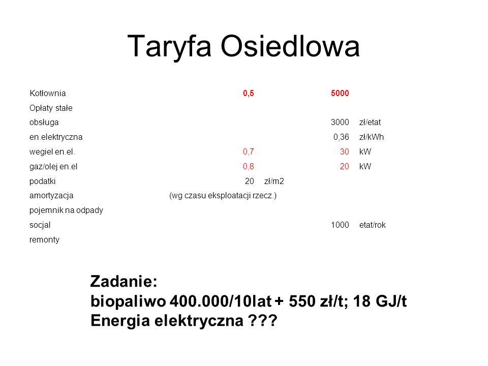 Taryfa Osiedlowa Zadanie: biopaliwo 400.000/10lat + 550 zł/t; 18 GJ/t