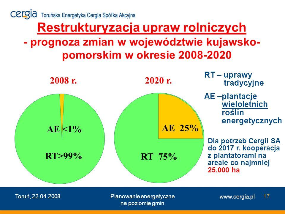 Restrukturyzacja upraw rolniczych