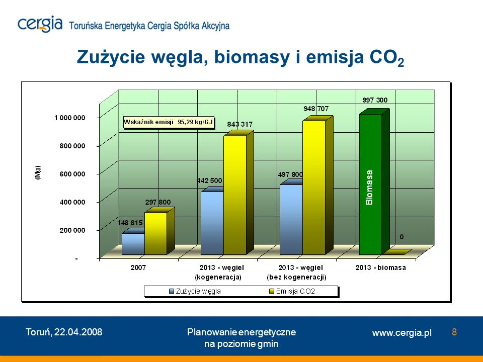 Zużycie węgla, biomasy i emisja CO2