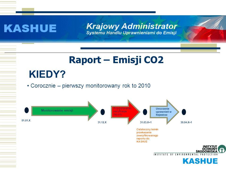 KIEDY Raport – Emisji CO2
