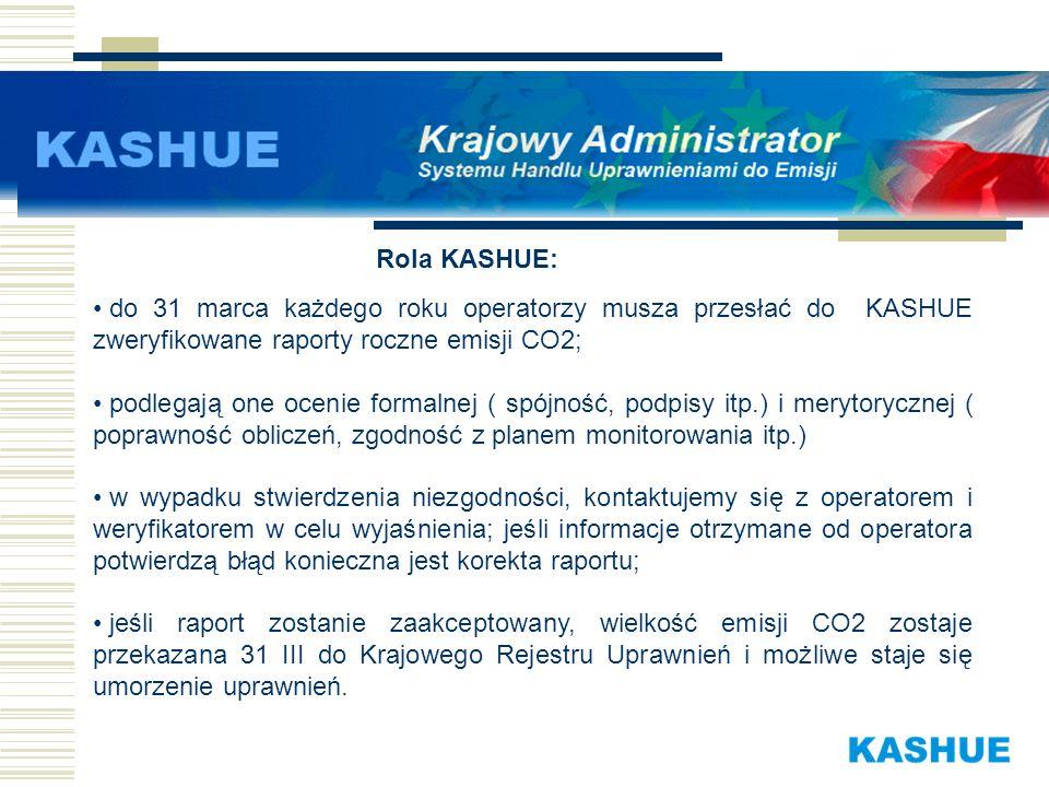 Rola KASHUE: do 31 marca każdego roku operatorzy musza przesłać do KASHUE zweryfikowane raporty roczne emisji CO2;