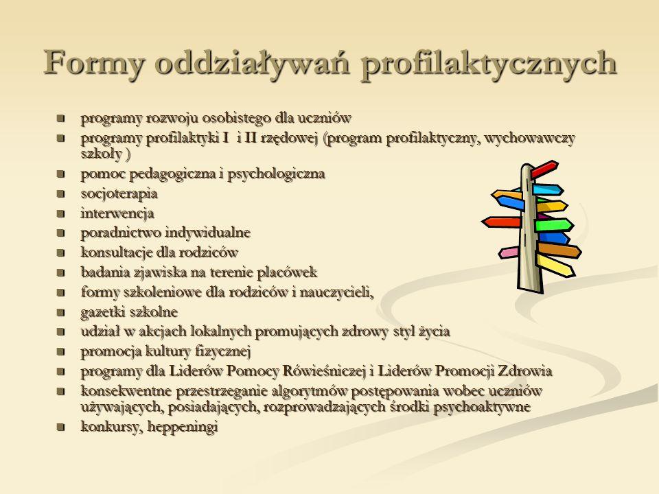 Formy oddziaływań profilaktycznych