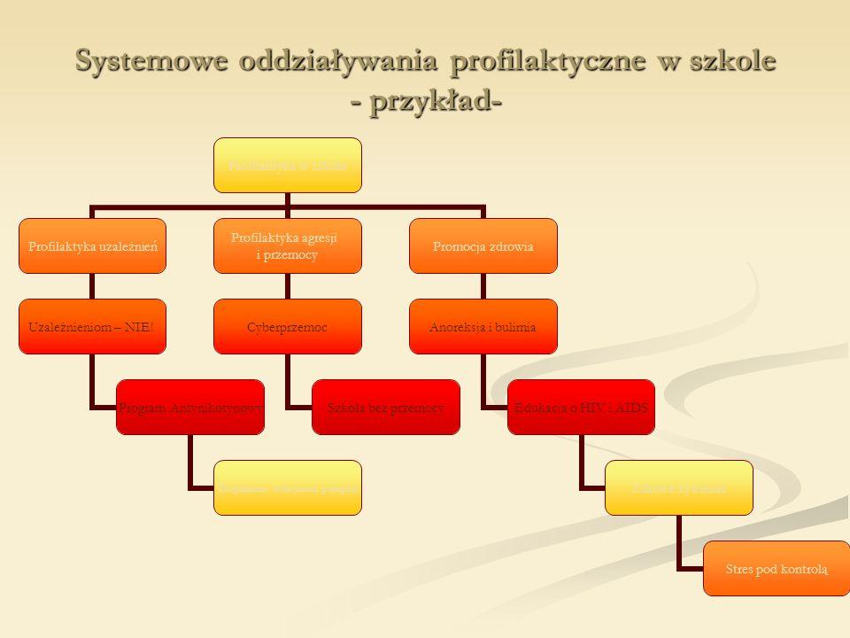 Systemowe oddziaływania profilaktyczne w szkole - przykład-