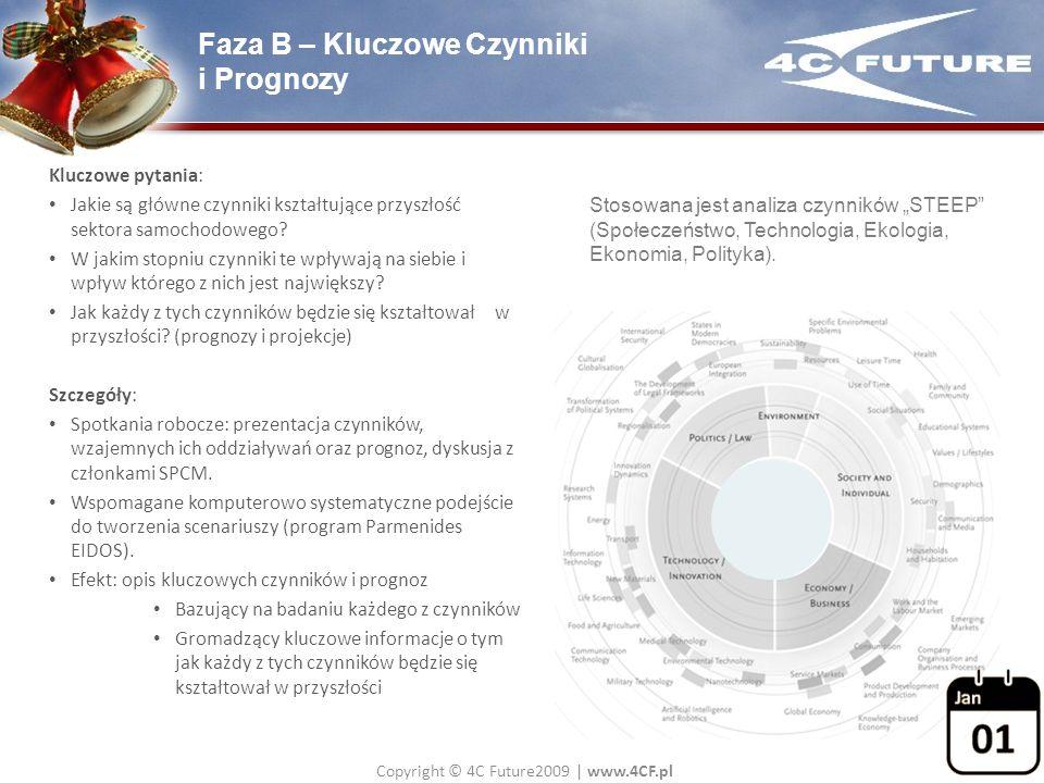 Faza B – Kluczowe Czynniki i Prognozy