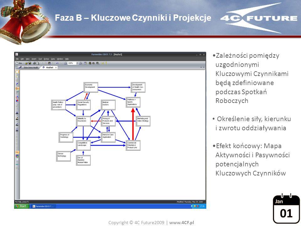 Faza B – Kluczowe Czynniki i Projekcje