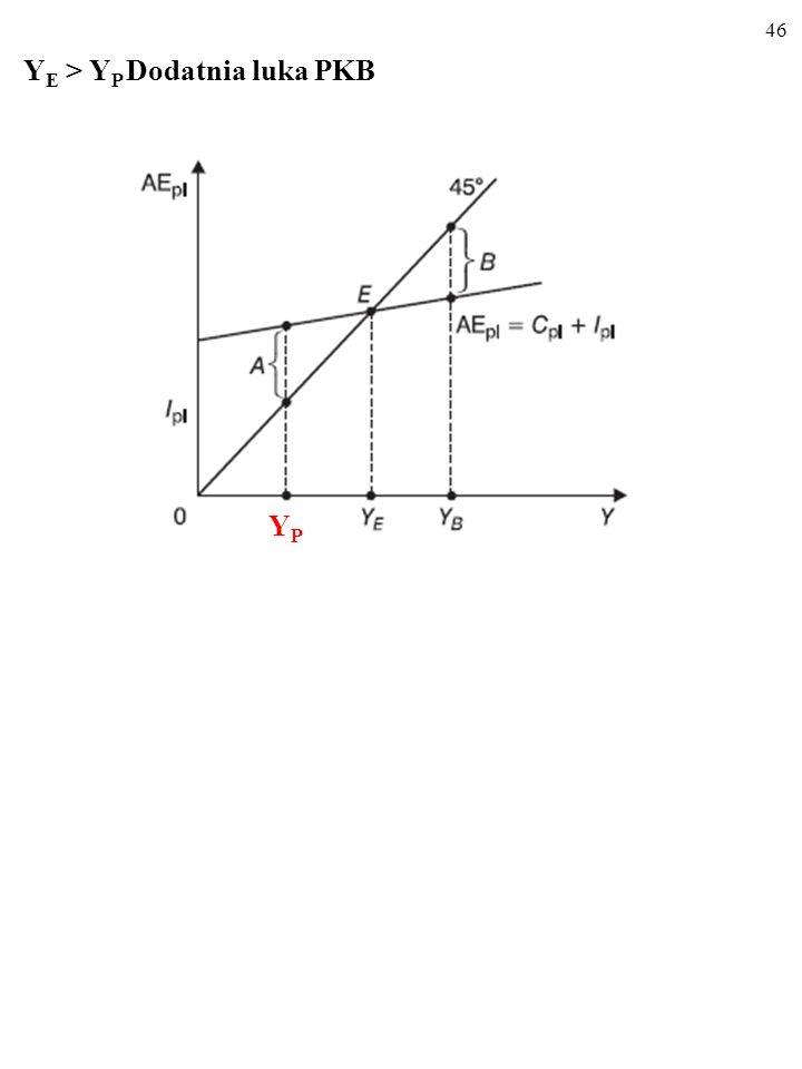 YE > YP Dodatnia luka PKB