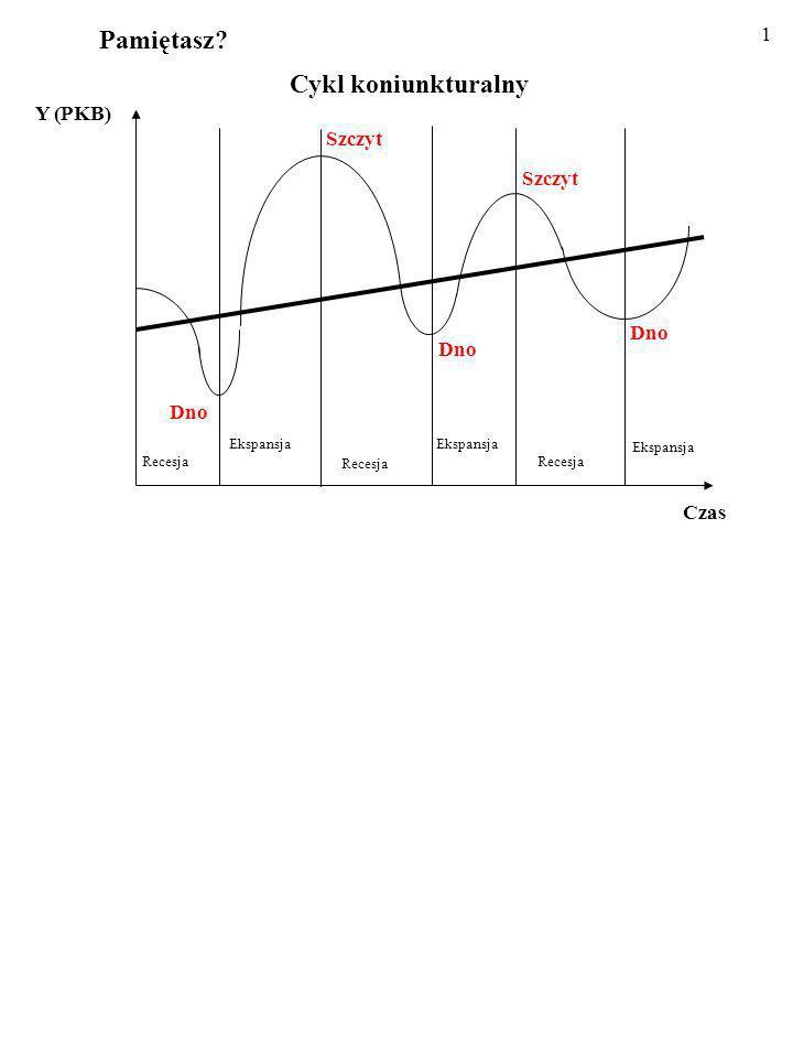 Pamiętasz Cykl koniunkturalny Y (PKB) Szczyt Dno Czas Recesja