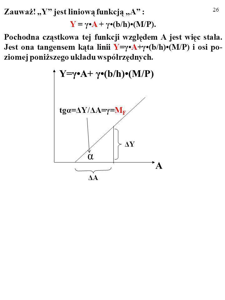 "α Y=γ•A+ γ•(b/h)•(M/P) A Zauważ! ""Y jest liniową funkcją ""A :"