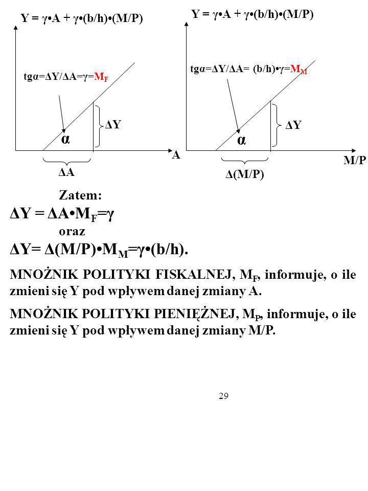 ΔY= Δ(M/P)•MM=γ•(b/h).