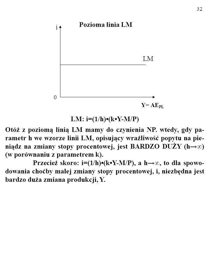 Pozioma linia LM i LM LM: i=(1/h)•(k•Y-M/P)