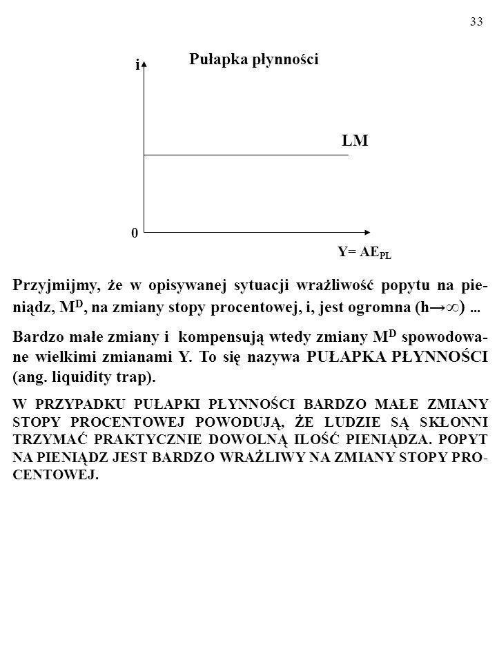 Pułapka płynności i. LM. Y= AEPL.