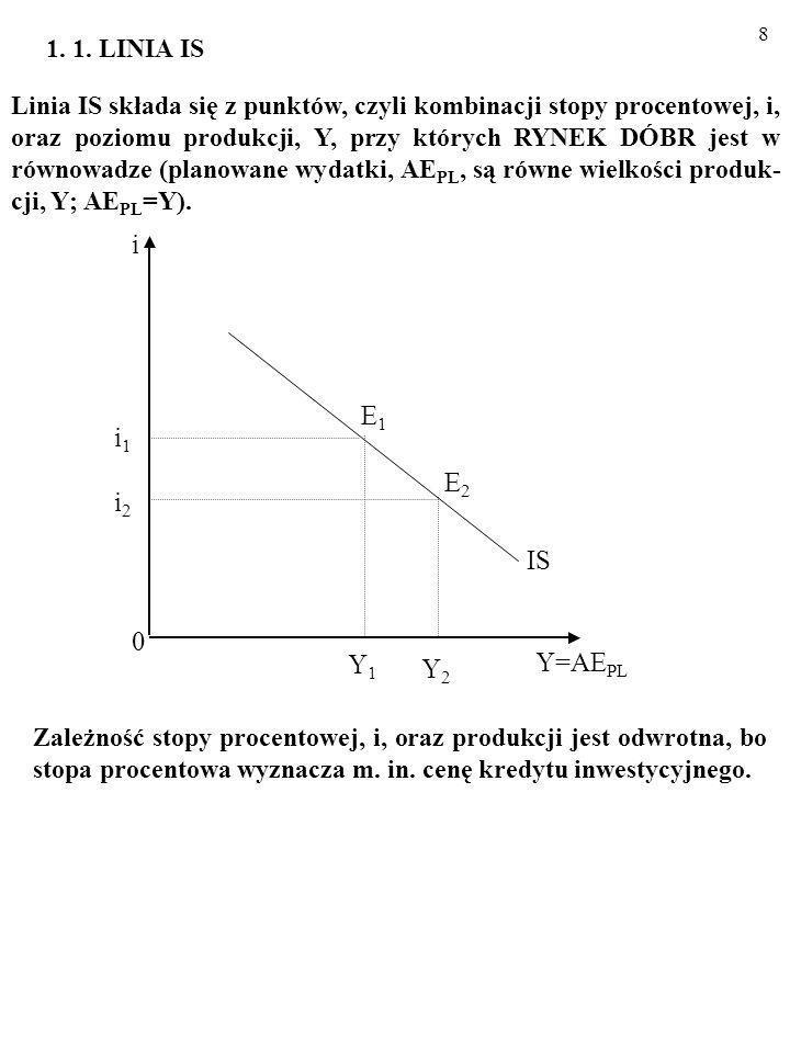 i E1 i1 E2 i2 IS Y1 Y=AEPL Y2 1. 1. LINIA IS