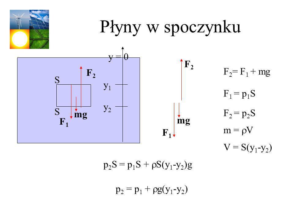 Płyny w spoczynku y = 0 F2 F2= F1 + mg F2 S y1 F1 = p1S y2 S F2 = p2S