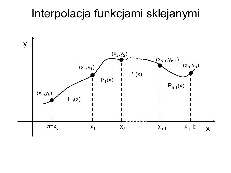 Interpolacja funkcjami sklejanymi