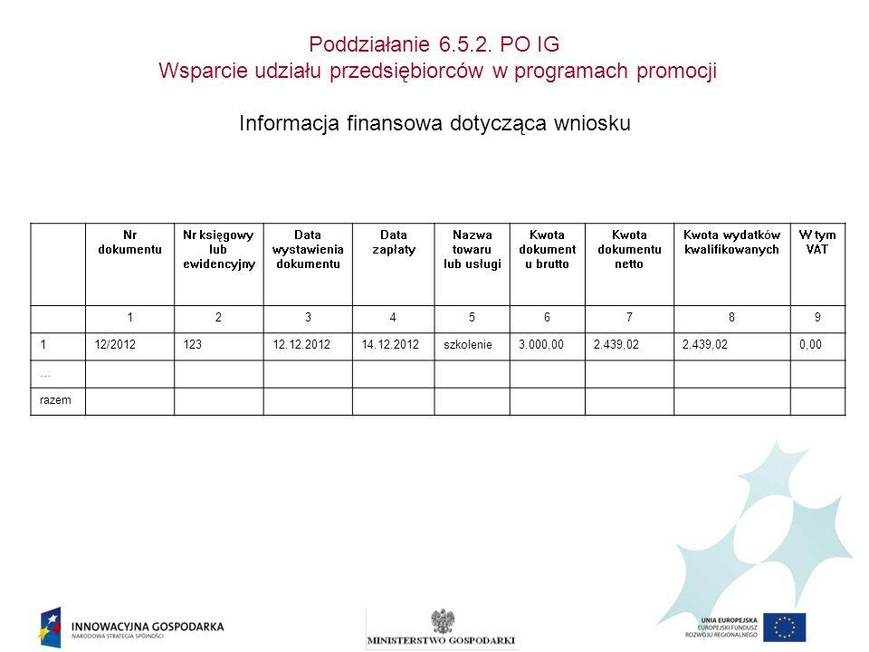 Poddziałanie 6.5.2. PO IG Wsparcie udziału przedsiębiorców w programach promocji Informacja finansowa dotycząca wniosku