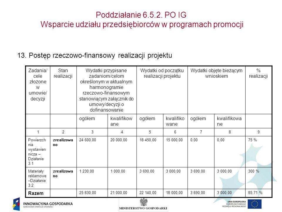 Poddziałanie 6.5.2. PO IG Wsparcie udziału przedsiębiorców w programach promocji