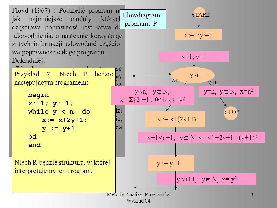 Floyd (1967) : Podzielić program na jak najmniejsze moduły, których częściowa poprawność jest łatwa do udowodnienia, a następnie korzystając z tych informacji udowodnić częścio- wą poprawność całego programu.