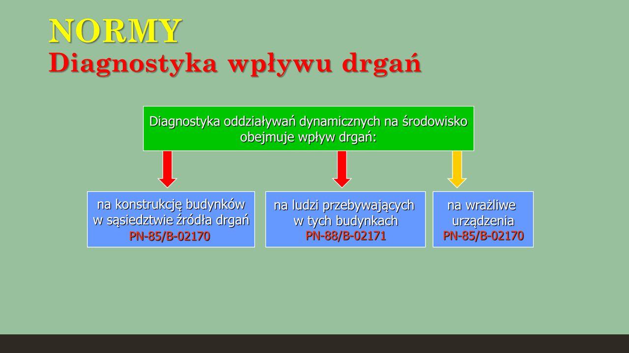 NORMY Diagnostyka wpływu drgań