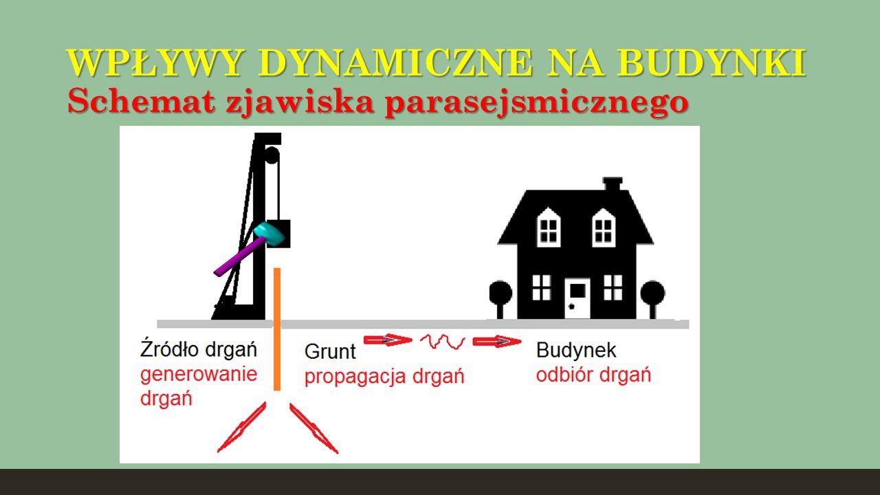 WPŁYWY DYNAMICZNE NA BUDYNKI Schemat zjawiska parasejsmicznego