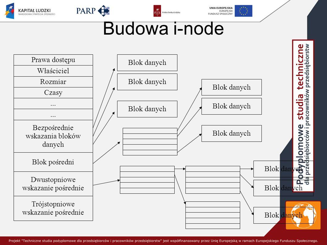 Budowa i-node Prawa dostępu Blok danych Właściciel Blok danych Rozmiar