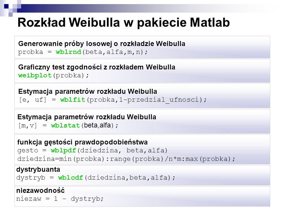 Rozkład Weibulla w pakiecie Matlab