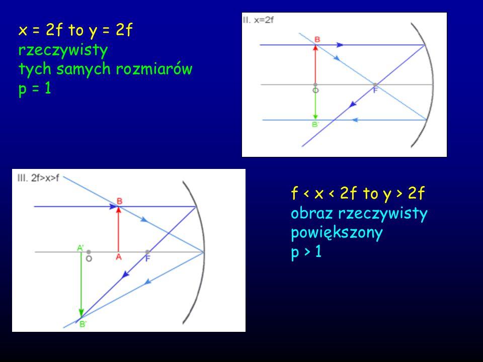 x = 2f to y = 2frzeczywisty. tych samych rozmiarów. p = 1. f < x < 2f to y > 2f. obraz rzeczywisty.