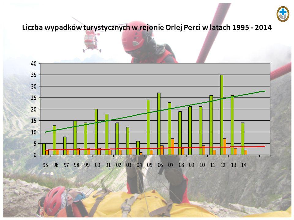 Liczba wypadków turystycznych w rejonie Orlej Perci w latach 1995 - 2014
