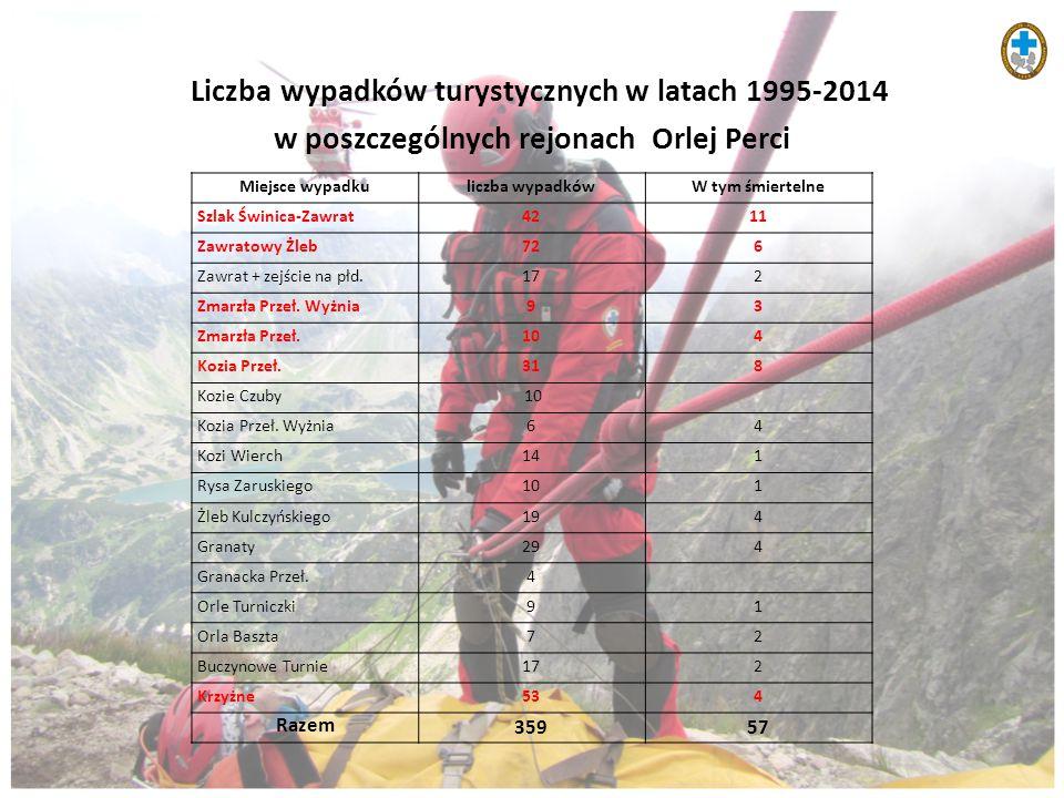 Liczba wypadków turystycznych w latach 1995-2014 w poszczególnych rejonach Orlej Perci