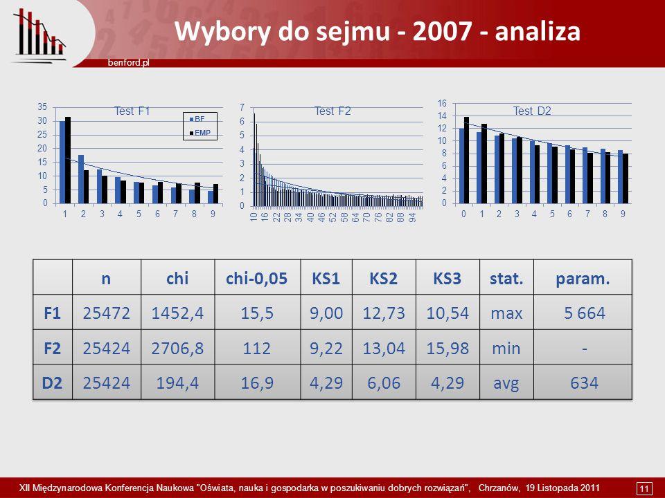Wybory do sejmu - 2007 - analiza