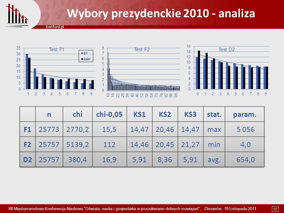 Wybory prezydenckie 2010 - analiza