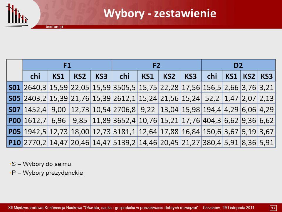 Wybory - zestawienie F1 F2 D2 chi KS1 KS2 KS3 S01 2640,3 15,59 22,05