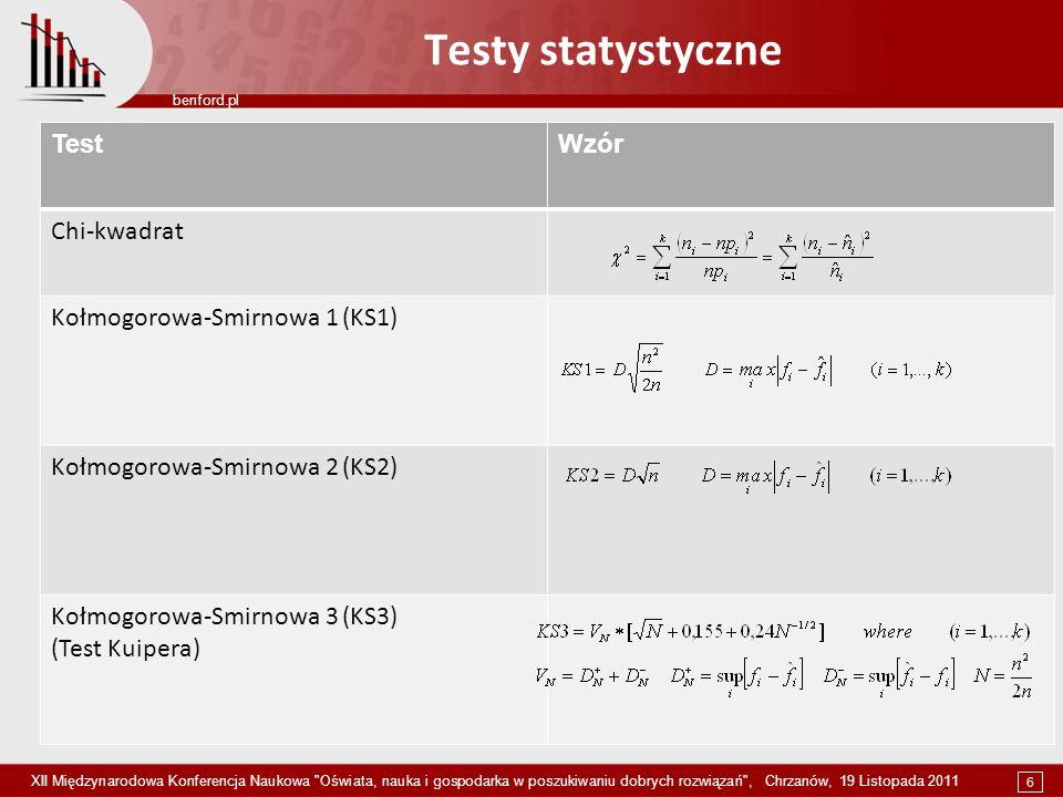 Testy statystyczne Test Wzór Chi-kwadrat Kołmogorowa-Smirnowa 1 (KS1)