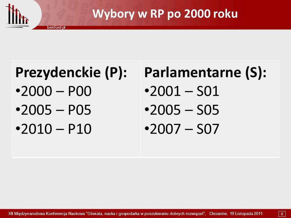 Prezydenckie (P): 2000 – P00 2005 – P05 2010 – P10 Parlamentarne (S):