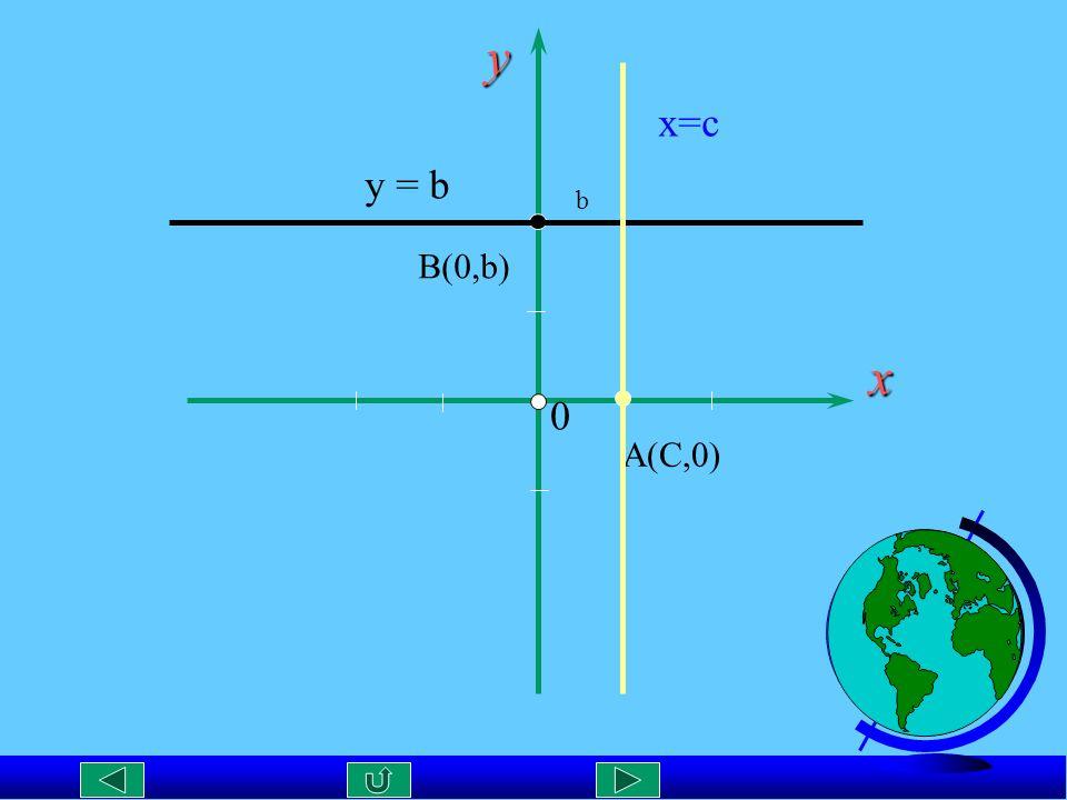 y x=c y = b b B(0,b) x A(C,0)