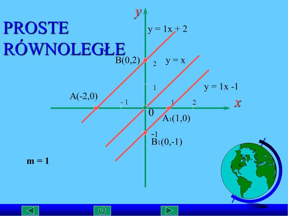 PROSTE RÓWNOLEGŁE y x y = 1x + 2 B(0,2) y = x y = 1x -1 A(-2,0) - 1