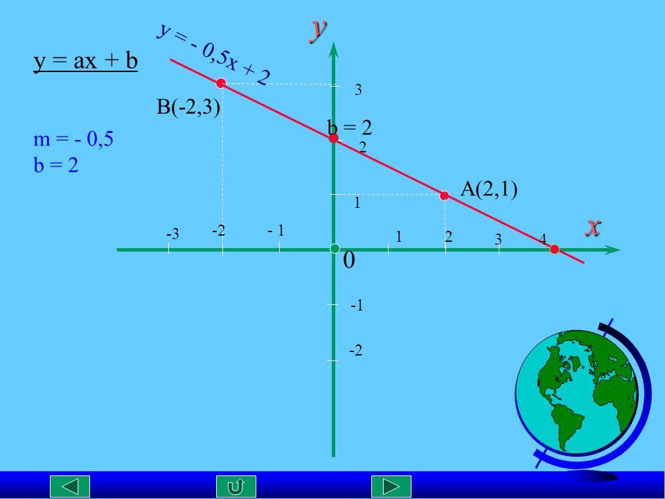 y x y = ax + b y = - 0,5x + 2 B(-2,3) b = 2 m = - 0,5 b = 2 A(2,1) 3 2