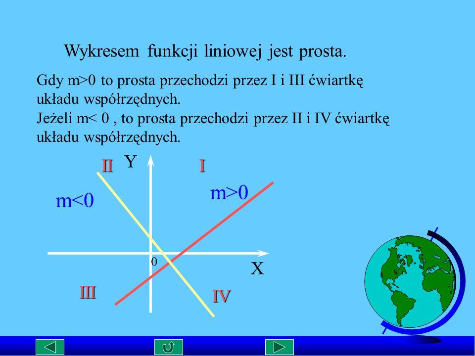 m>0 m<0 Wykresem funkcji liniowej jest prosta. Y II I X III IV