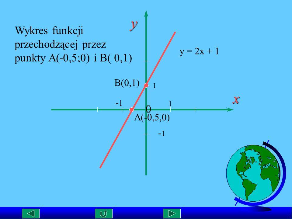 y x Wykres funkcji przechodzącej przez punkty A(-0,5;0) i B( 0,1)