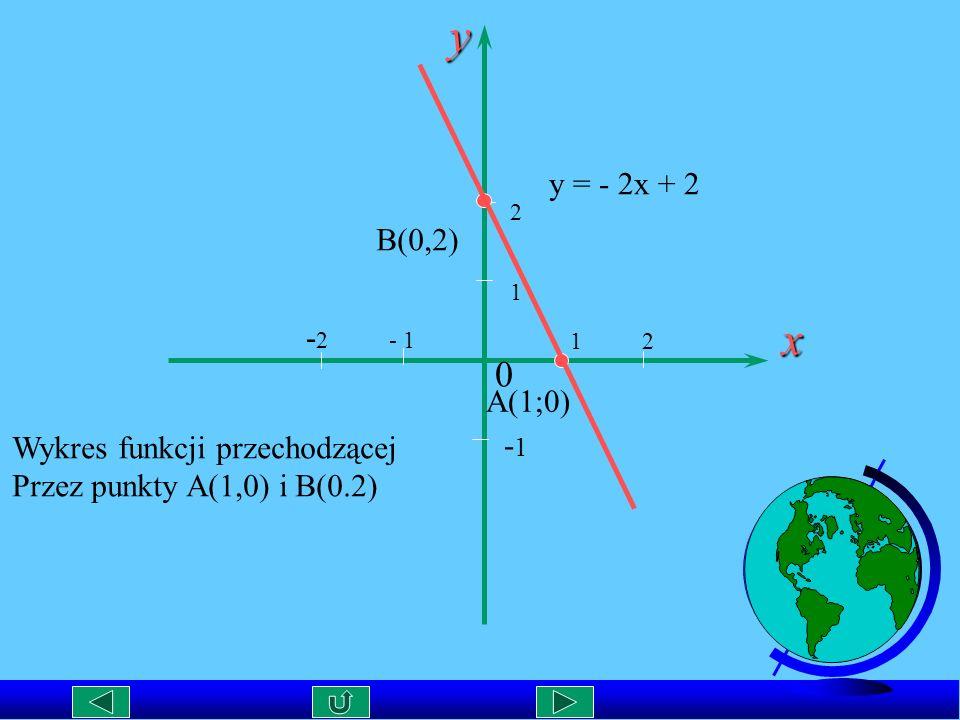 y x y = - 2x + 2 B(0,2) -2 - 1 A(1;0) Wykres funkcji przechodzącej -1