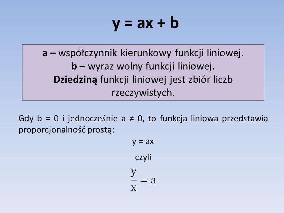 y = ax + b a – współczynnik kierunkowy funkcji liniowej.