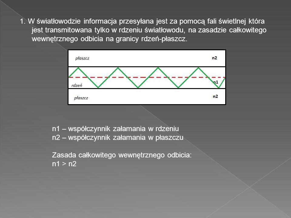 1. W światłowodzie informacja przesyłana jest za pomocą fali świetlnej która jest transmitowana tylko w rdzeniu światłowodu, na zasadzie całkowitego wewnętrznego odbicia na granicy rdzeń-płaszcz.