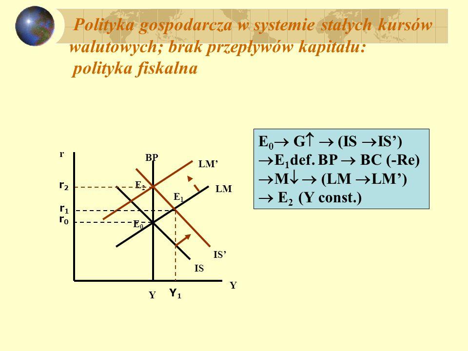 Polityka gospodarcza w systemie stałych kursów walutowych; brak przepływów kapitału: polityka fiskalna