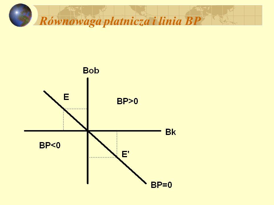 Równowaga płatnicza i linia BP
