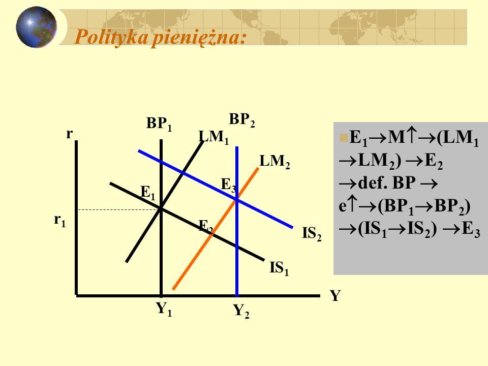 Polityka pieniężna: BP2. Y2. IS2. E3. IS1. LM1. r. Y. BP1. E1. Y1. r1. E2. LM2.