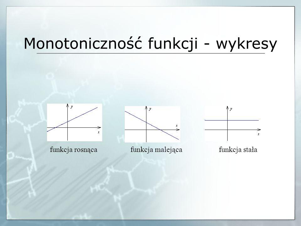 Monotoniczność funkcji - wykresy